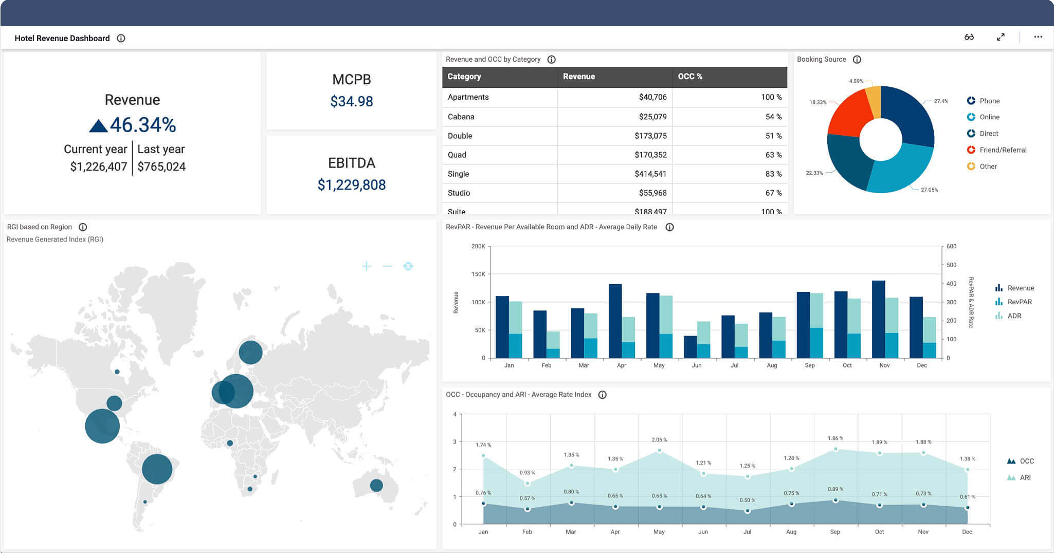 Hotel revenue management dashboard