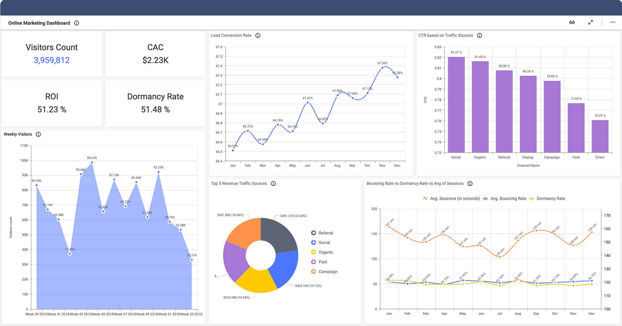 marketing performance dashboard