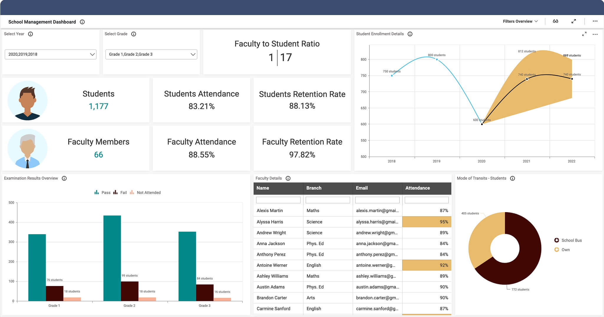 School Performance dashboard
