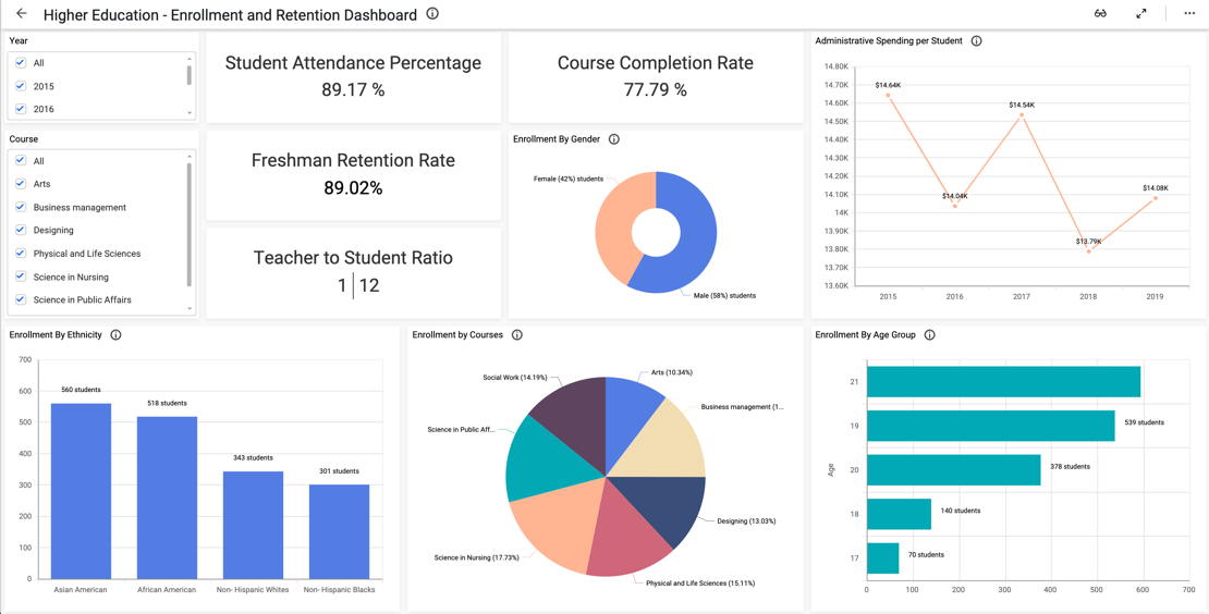 Higher Education Enrollement and retention dashboard