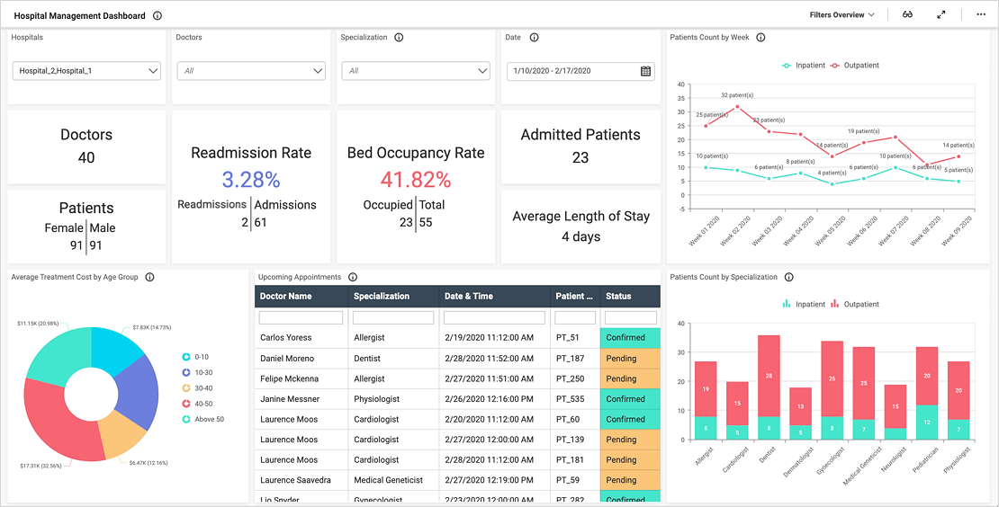 Patient Experience Dashboard