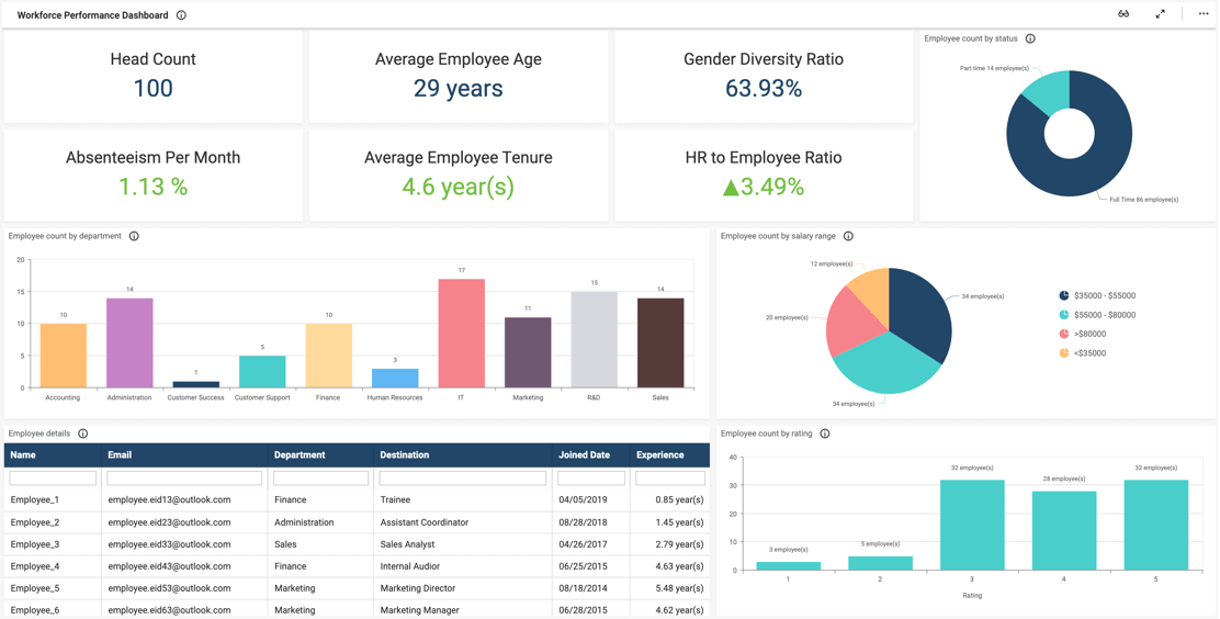 Workforce-Performance-Dashboard