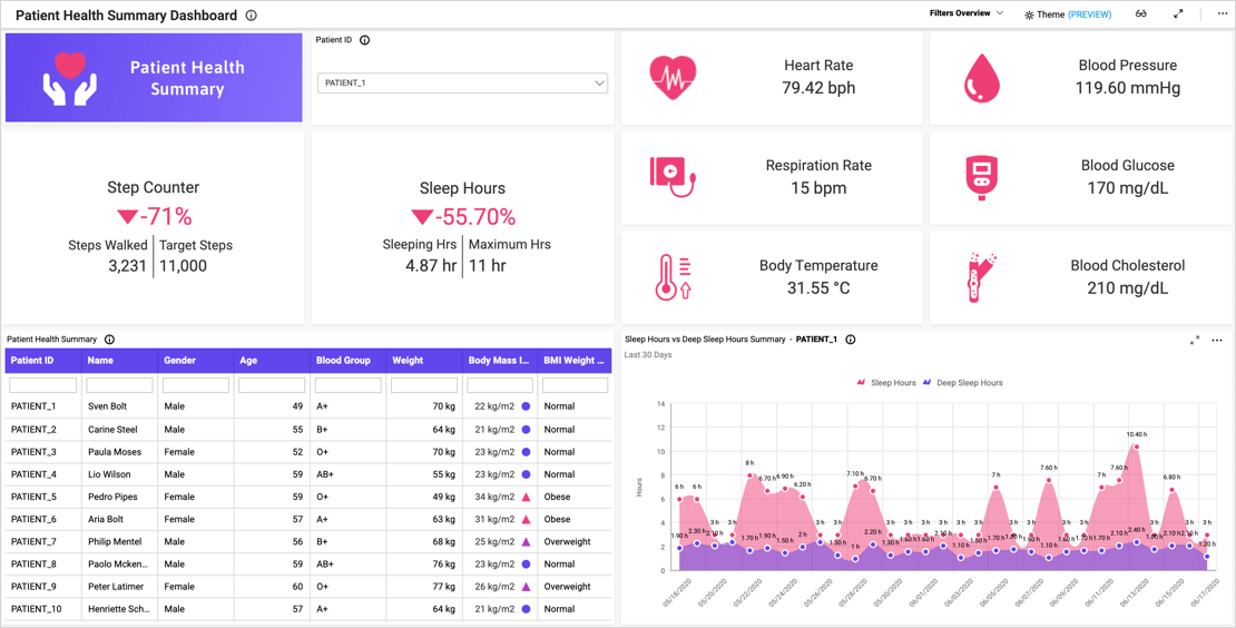 Patient Health Monitoring and Summary Dashboard