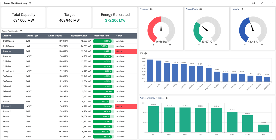 Power plant monitoring dashboard.