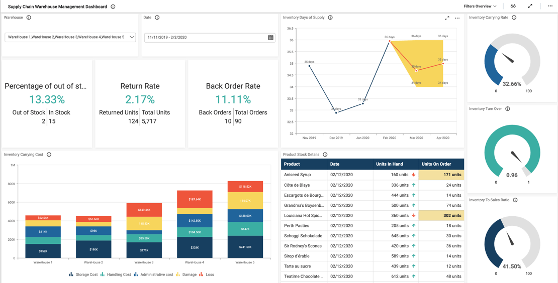 Supply Chain Warehouse Management Dashboard