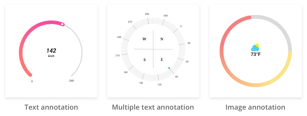 radial gauge annotation