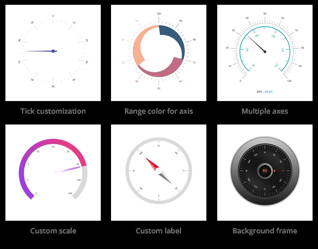 radial gauge axis