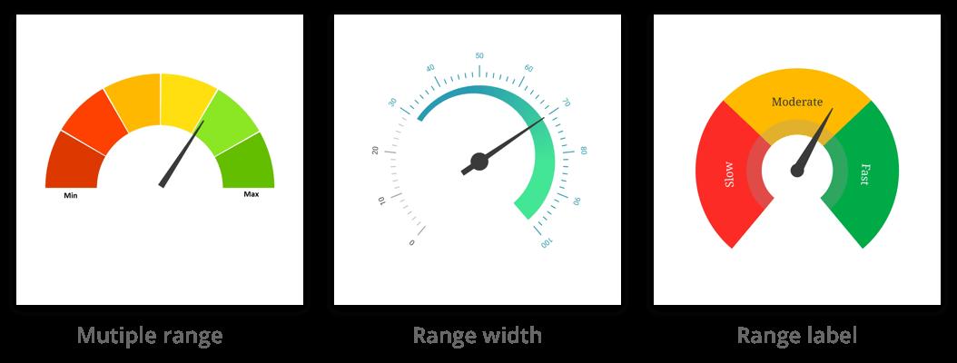 radial gauge range