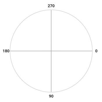 The radial gauge direction of the angle from 0 degree to 360 degree.