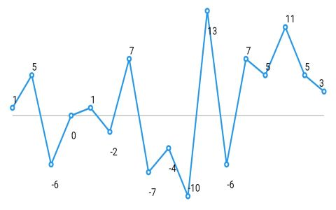 spark_chart_markers_data_label