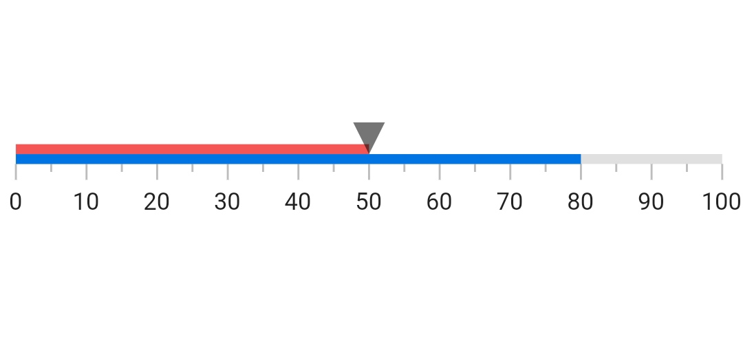 linear gauge widget