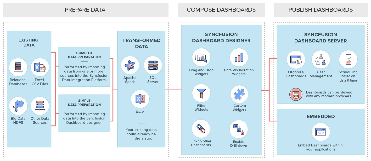 Dashboarding Tools for  NET and Web | Syncfusion Dashboard