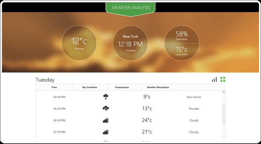 Weather Analysis