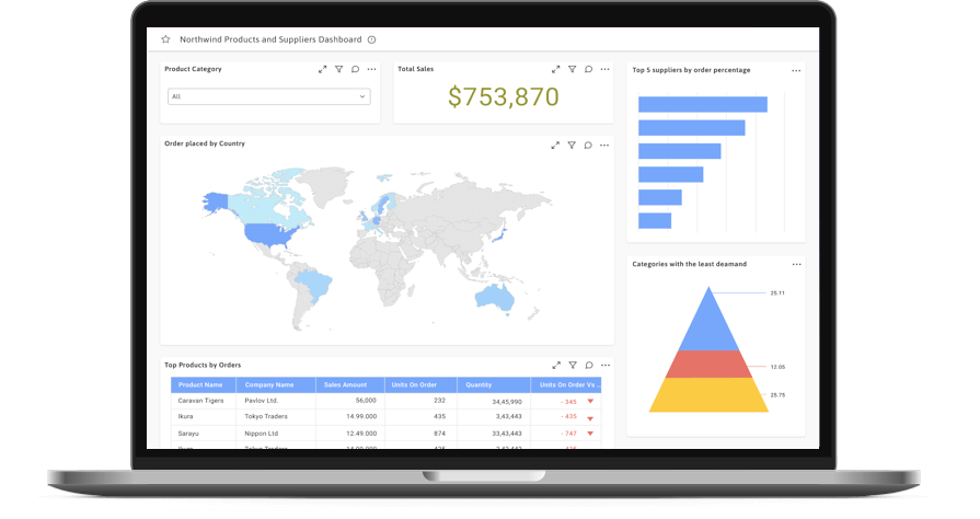 Cloud Based Dashboards. The only BI solution you need for your business.
