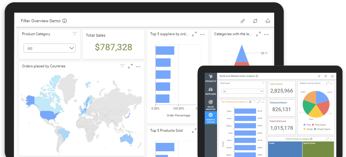 Syncfusion Dashboard Viewer Control Showcase