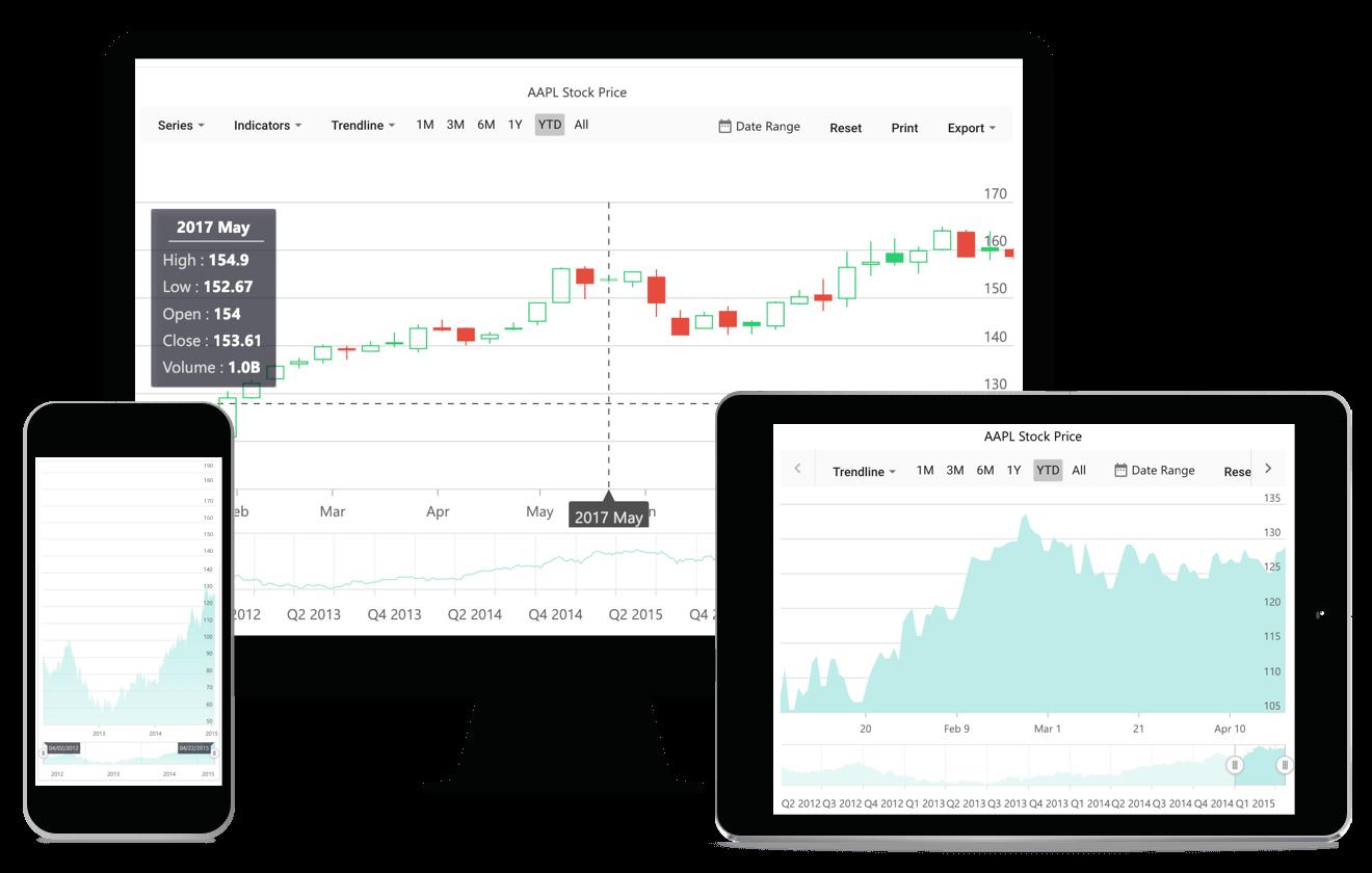 Syncfusion ASP NET Core Stock Chart