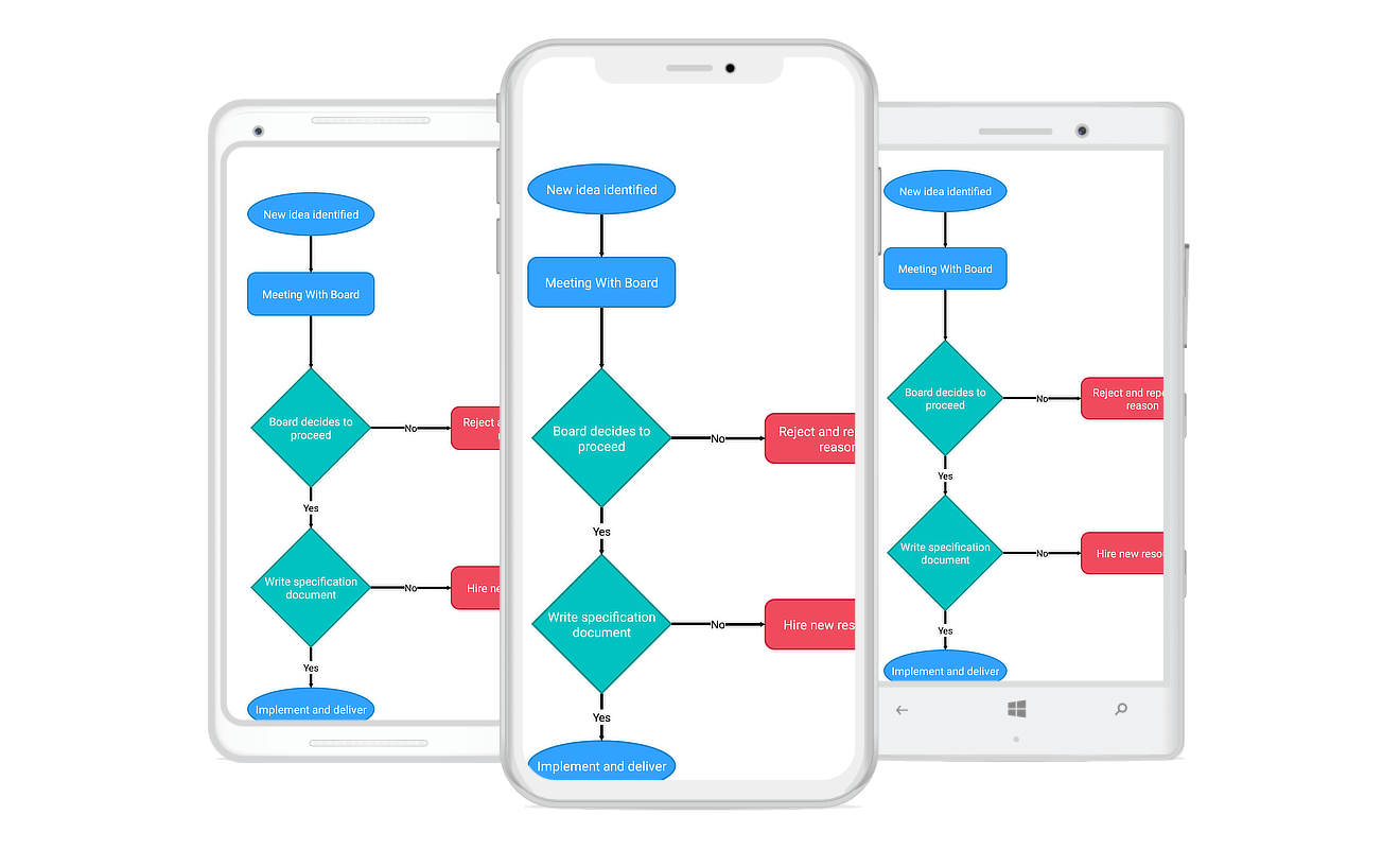 Syncfusion Xamarin Diagram