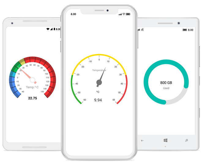 Syncfusion Xamarin.Forms Circual Gauge control overview